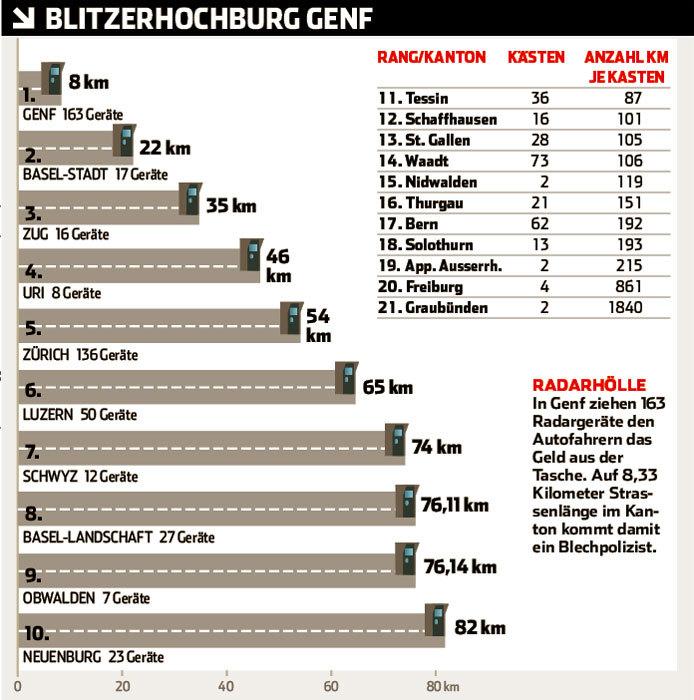 Wo stehen die Radarblizer in der Schweiz?